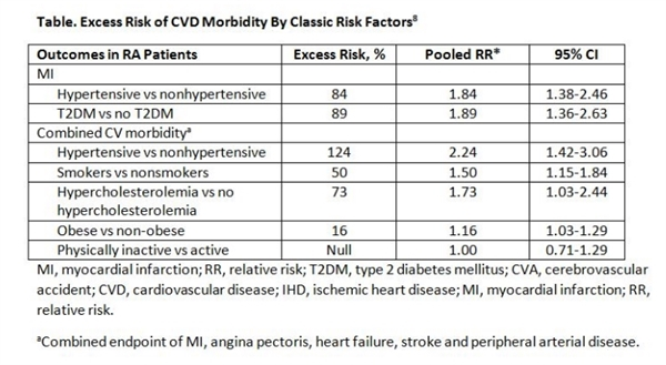 mitigating risk of cardiovascular disease in rheumatoid arthritis