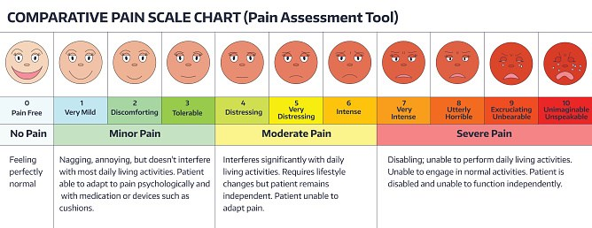 A graphic representation of an older, widely used pain scale